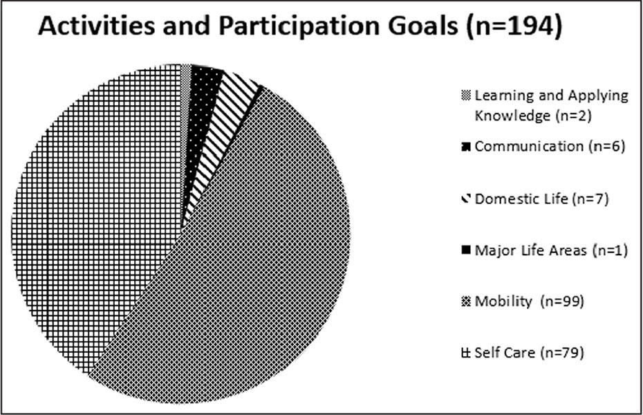 Breakdown of activities and participation goals by category from 41 participants.