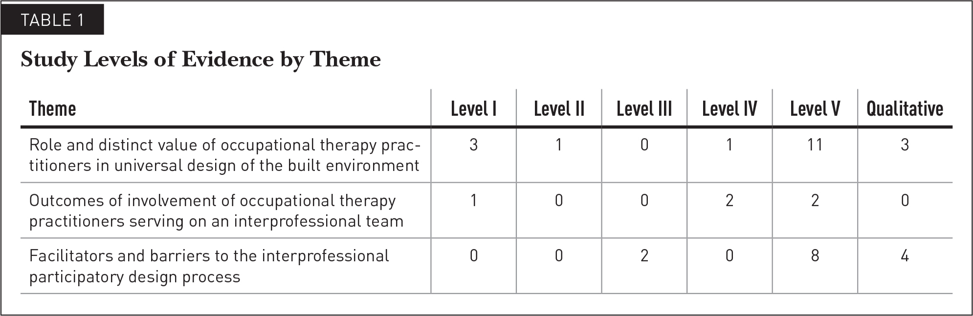 Study Levels of Evidence by Theme