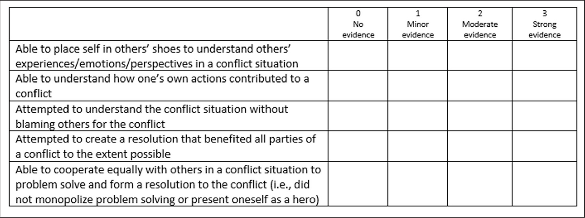 Emotional Intelligence Admission Essay scale. ©2017 S. A. Gutman and J. P. Falk-Kessler. Reprinted with permission from S. A. Gutman and J. P. Falk-Kessler.