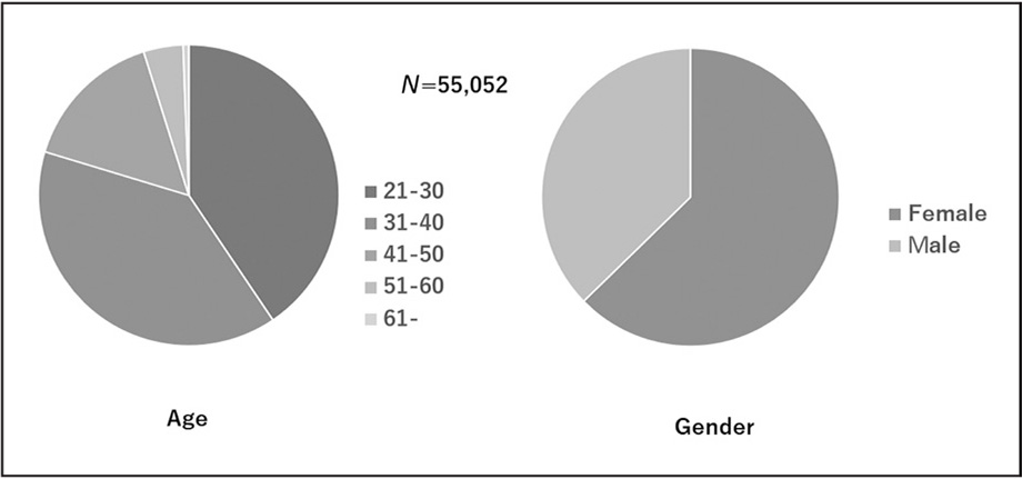 Age and gender of Japanese occupational therapists in 2016. N indicates the members of the Japanese Association of Occupational Therapists.
