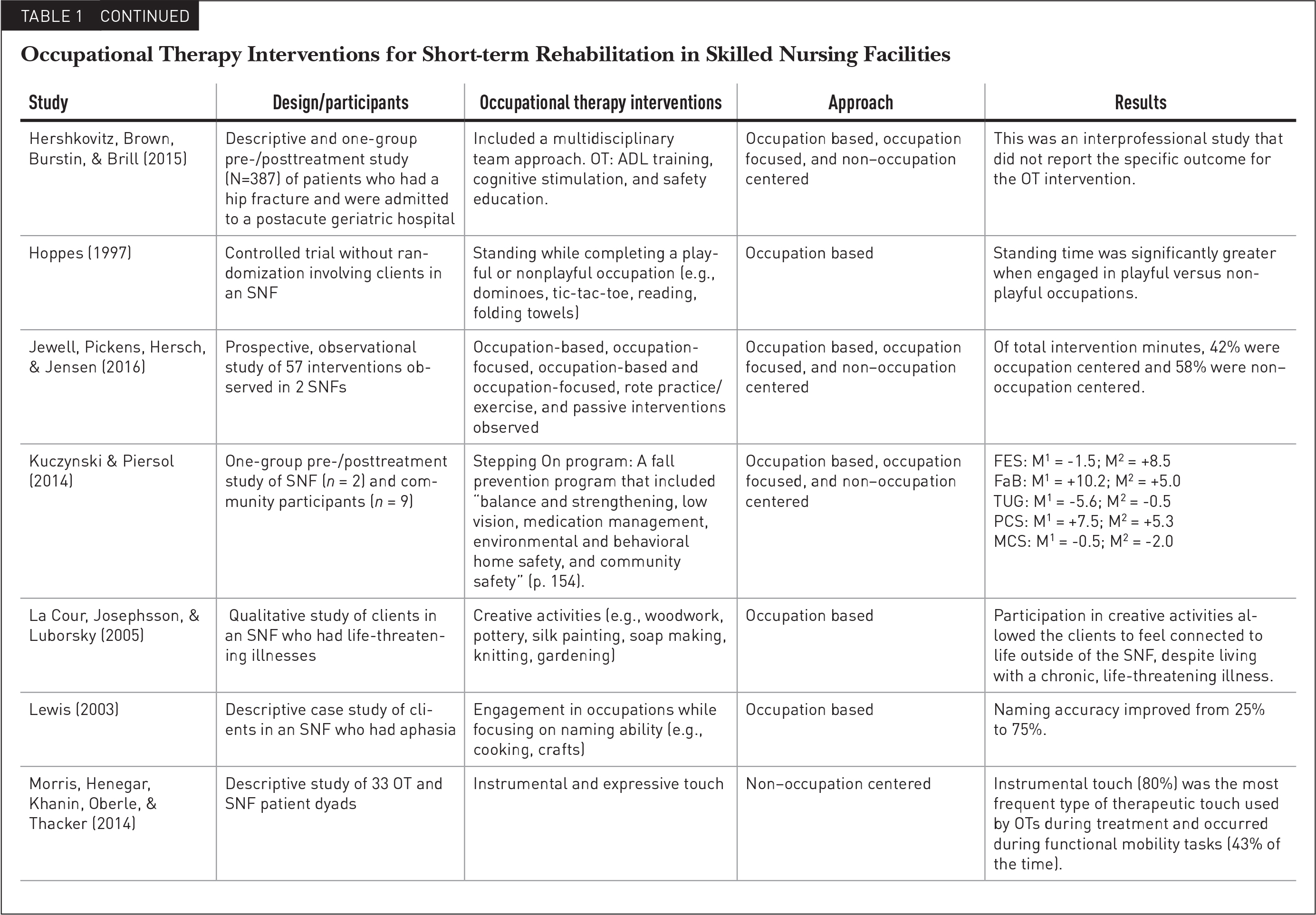 Occupational Therapy Interventions for Short-term Rehabilitation in Skilled Nursing Facilities