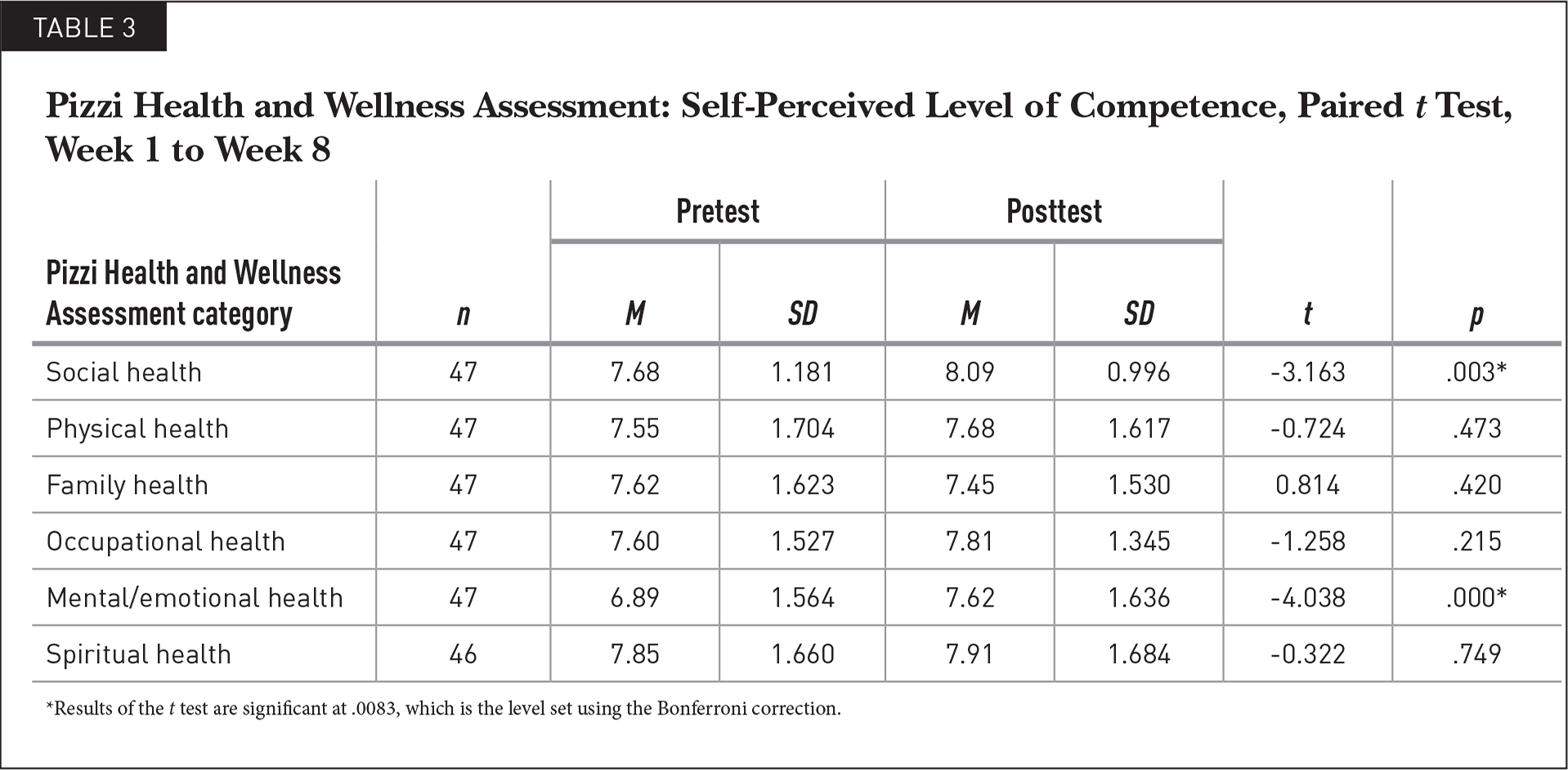 Pizzi Health and Wellness Assessment: Self-Perceived Level of Competence, Paired t Test, Week 1 to Week 8