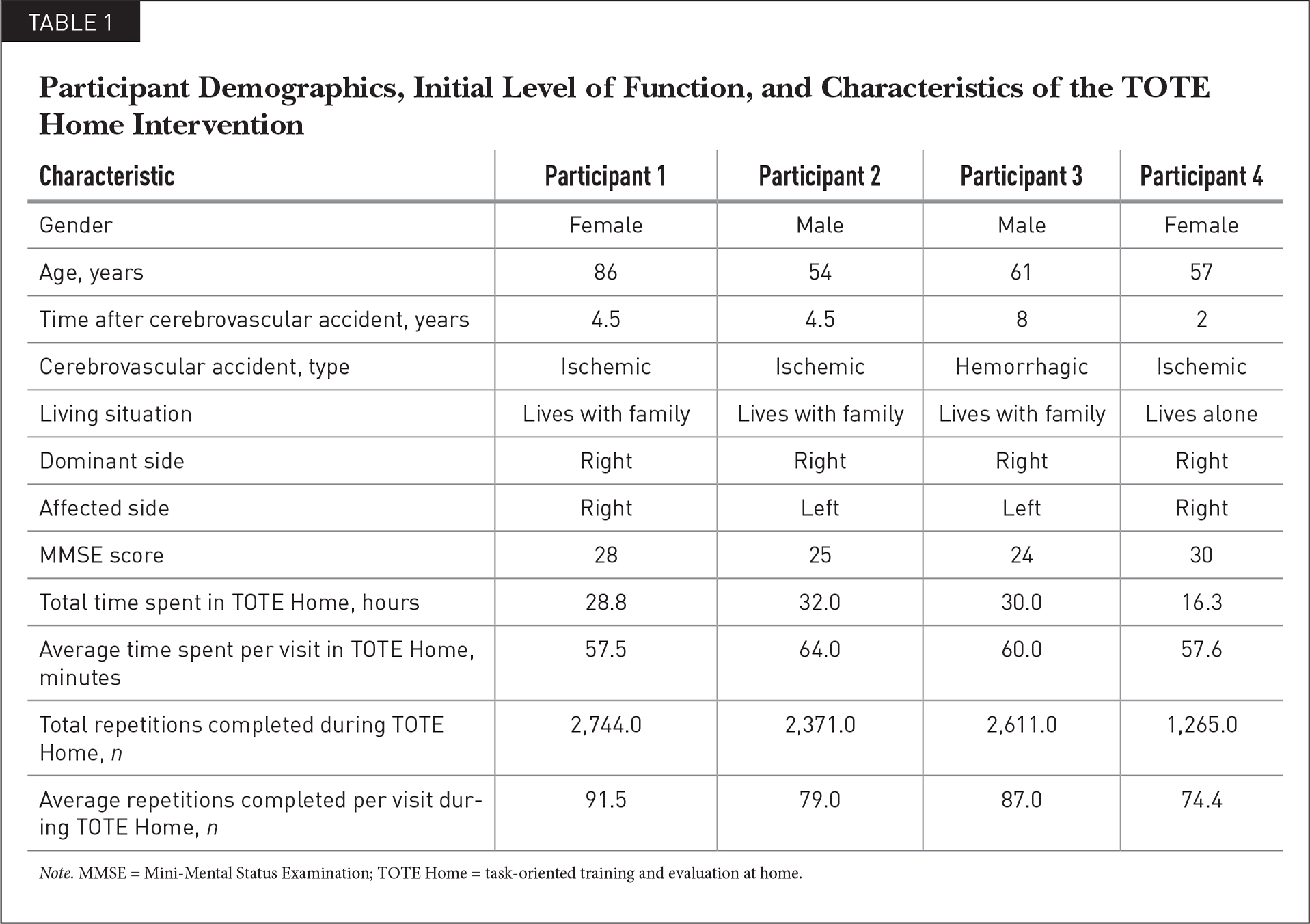Participant Demographics, Initial Level of Function, and Characteristics of the TOTE Home Intervention