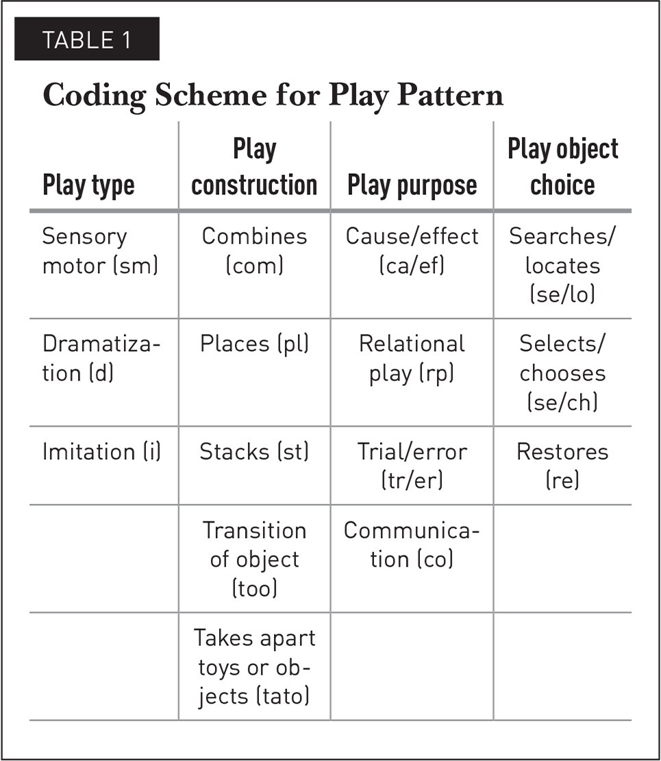 Coding Scheme for Play Pattern