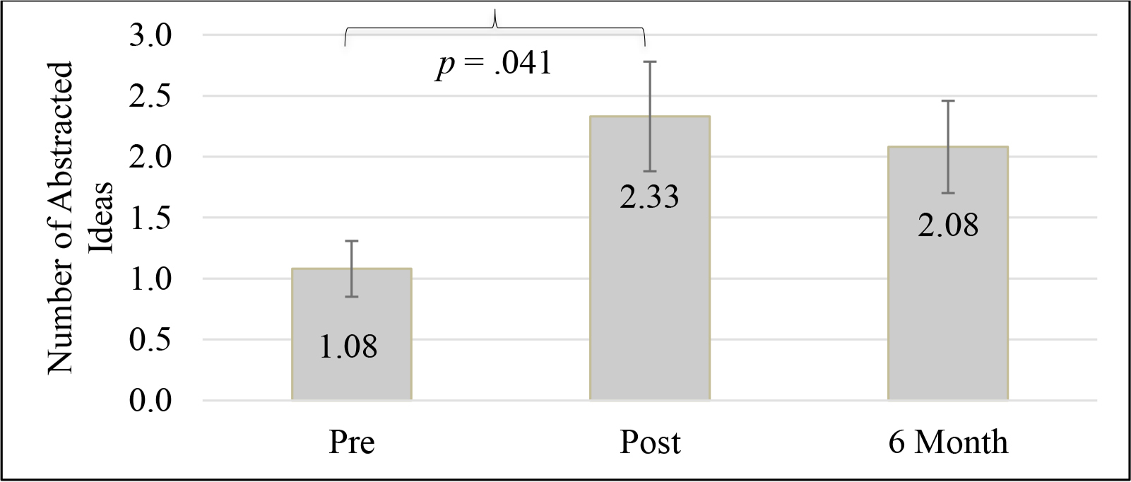 Mean of Test of Strategic Learning (TOSL) scores across SMART testing periods
