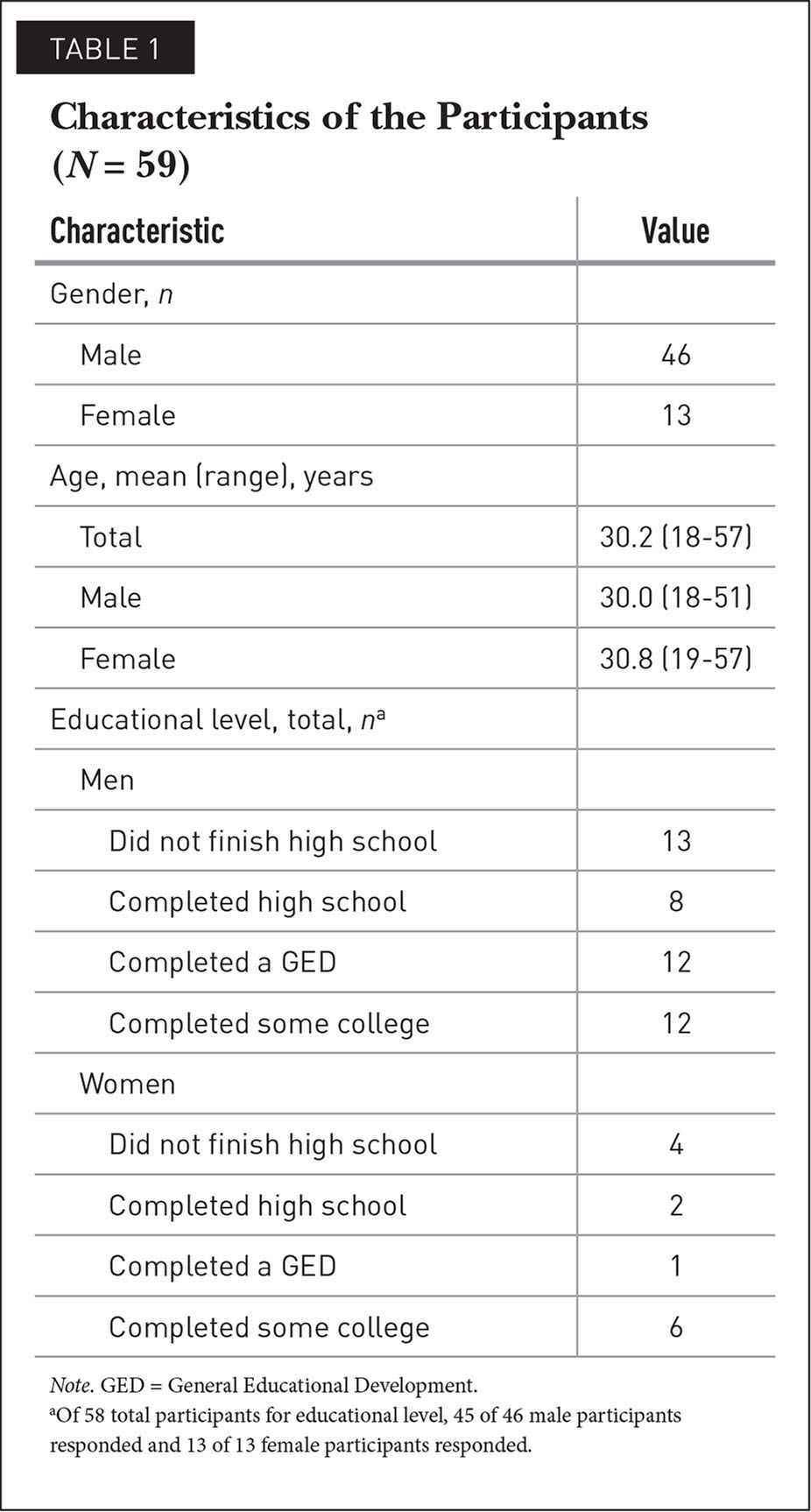 Characteristics of the Participants (N = 59)