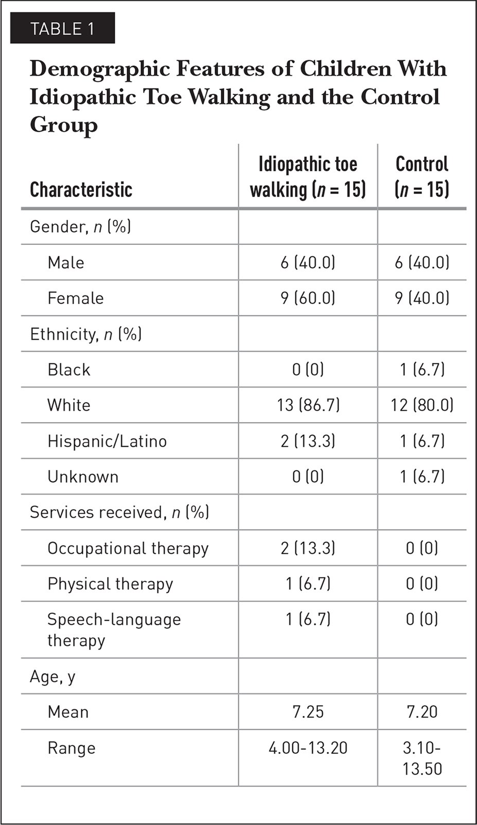 Demographic Features of Children With Idiopathic Toe Walking and the Control Group