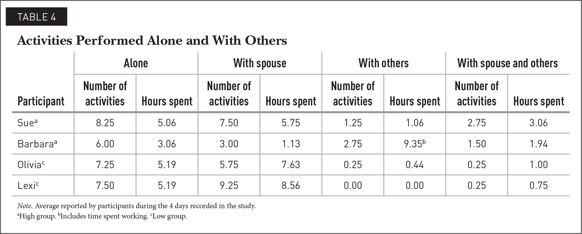 Activities Performed Alone and With Others
