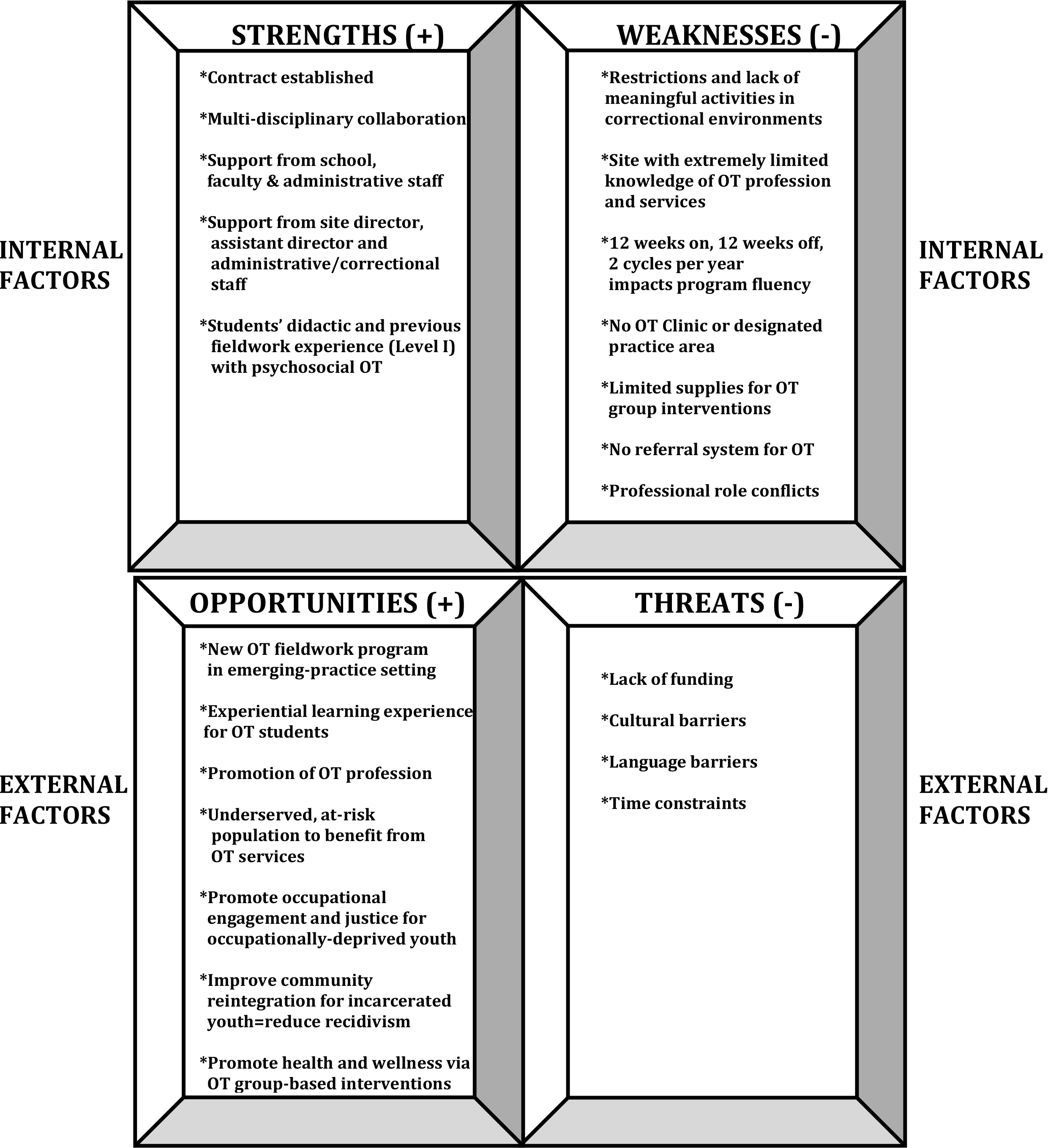 Sample Strengths, Weaknesses, Opportunities and Threats (SWOT) Analysis for Program Development in a Juvenile Detention Center