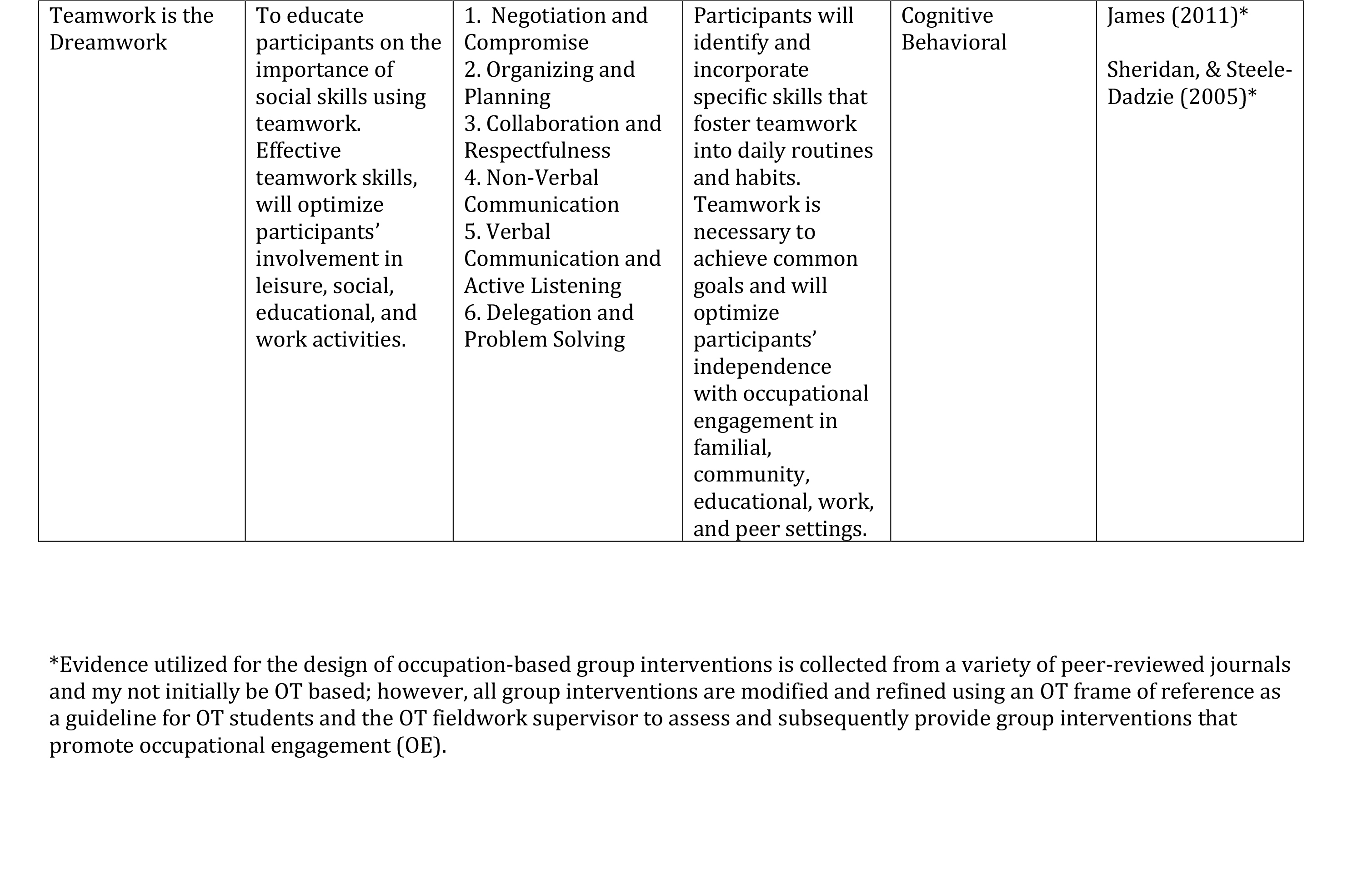 Evidence-based, Occupation-based Group InterventionsAll groups are provided in a structured, supervised, interactive format. Learning activities are introduced using a variety of platforms such as smart boards, computers and videos. Learning activities include an individual and/or group learning assessment. For example, completion of an interest checklist, art project, or role-playing activity. All groups are run in the facility's classroom, courtyard, day room, or gym under constant supervision by correctional staff.