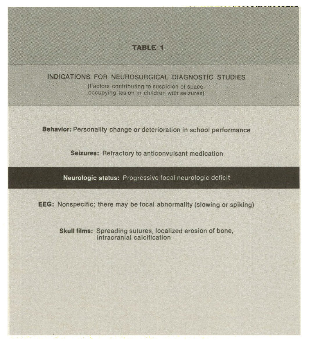 TABLE 1NDICATIONS FOR NEUROSURGICAL DIAGNOSTIC STUDIES