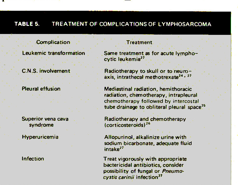 TABLE 5. TREATMENT OF COMPLICATIONS OF LYMPHOSARCOMA