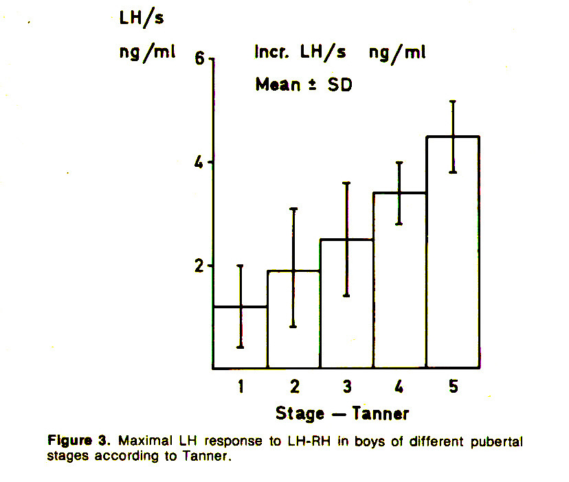 Figure 3. Maximal LH response to LH-RM in boys of different pubertal stages according to Tanner.