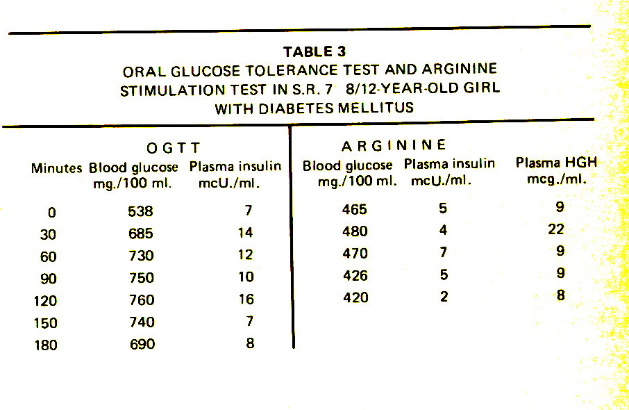 TABLE 3ORAL GLUCOSE TOLERANCE TEST AND ARGININE STIMULATION TEST IN S.R. 7 8/12 YEAR-OLD GIRL WITH DIABETES MELLITUS