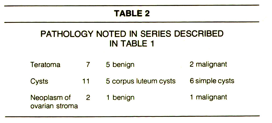 TABLE 2PATHOLOGY NOTED IN SERIES DESCRIBED IN TABLE 1