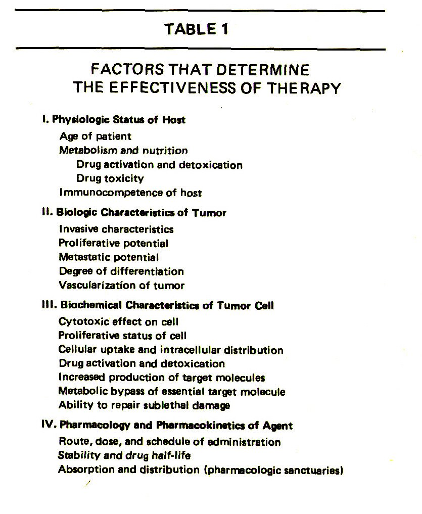 TABLE 1FACTORS THAT DETERMINE THE EFFECTIVENESS OF THERAPY