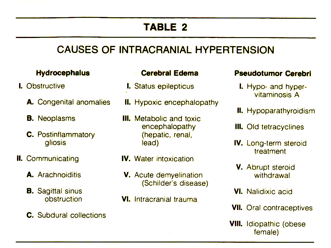 TABLE 2CAUSES OF INTRACRANIAL HYPERTENSION