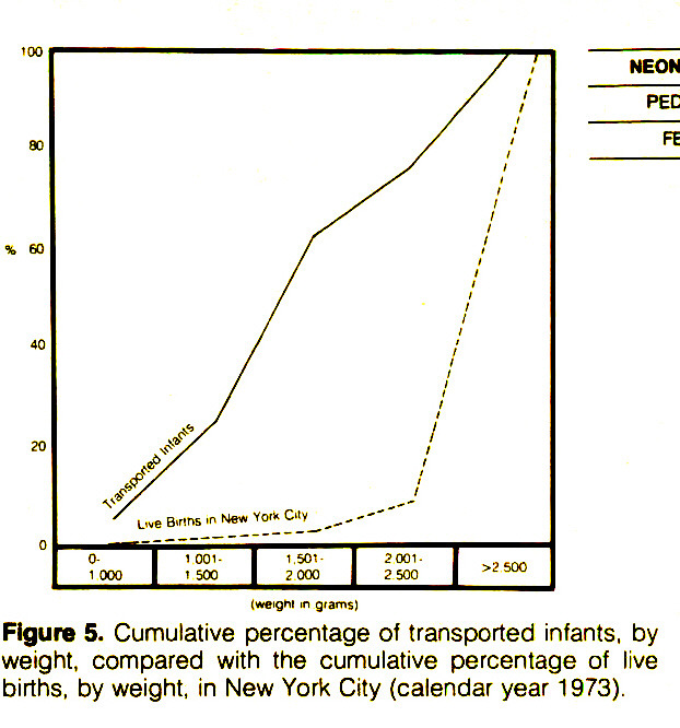 Figure 5. Cumulative percentage of transported infants, by weight, compared with the cumulative percentage of live births, by weight, in New York City (calendar year 1 973).