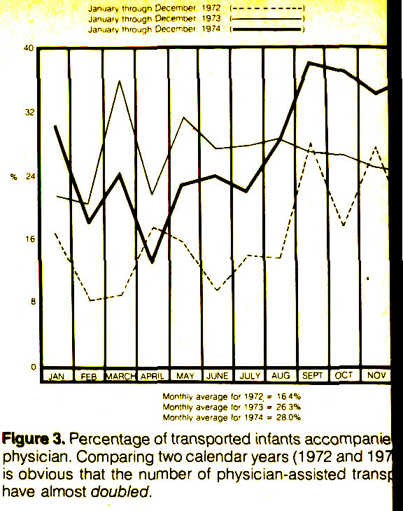 Figure 3. Percentage of transported infants accompanie physician. Comparing two calendar years (1 972 and 1 97 is obvious that the number of physician-assisted transp have almost doubled.
