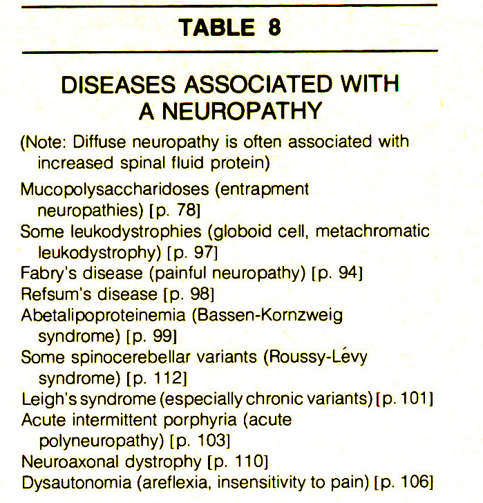TABLE 8DISEASES ASSOCIATED WITH A NEUROPATHY