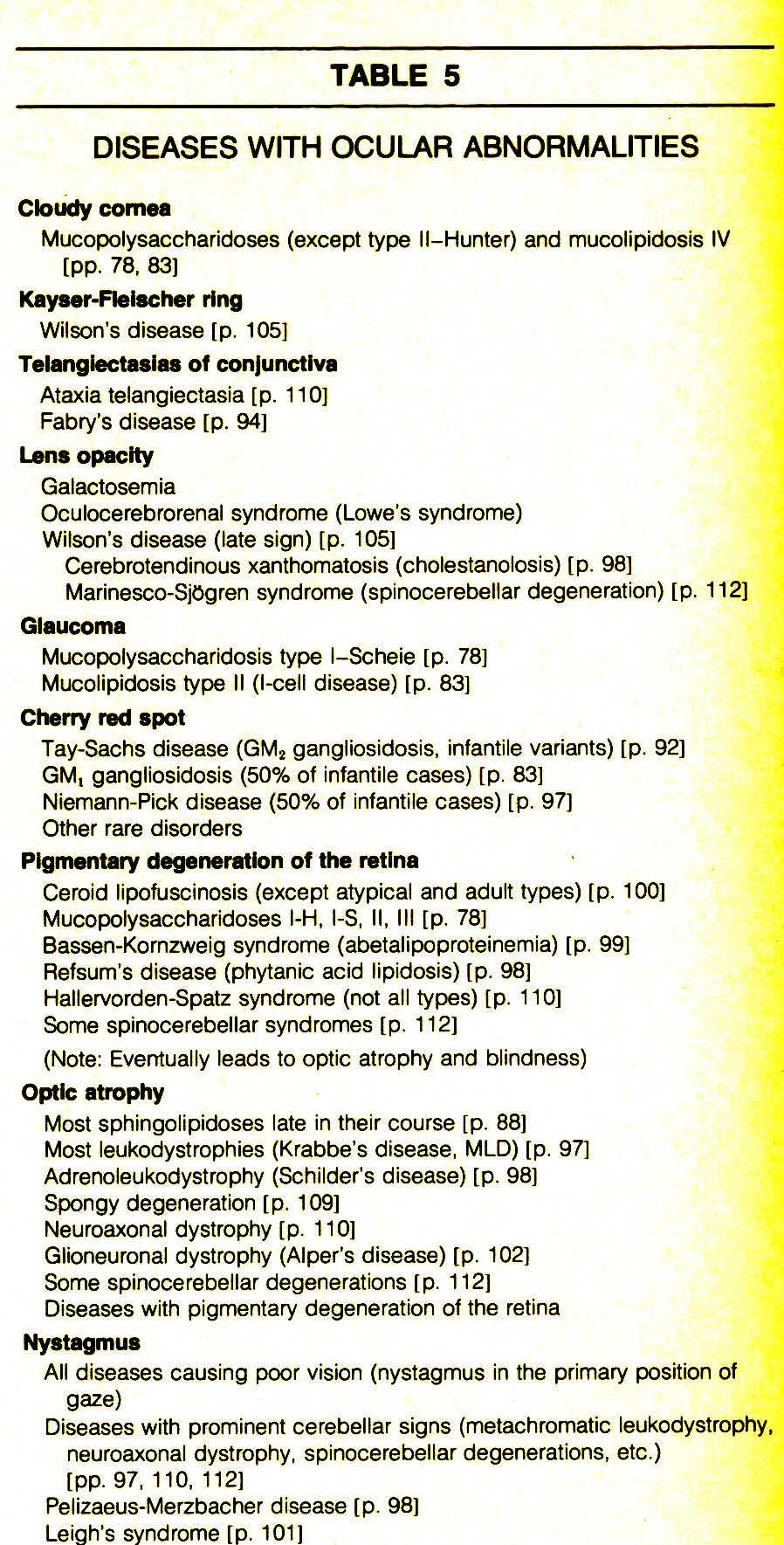 TABLE 5DISEASES WITH OCULAR ABNORMALITIES