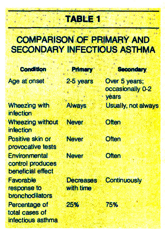 TABLE 1COMPARISON OF PRIMARY AND SECONDARY INFECTIOUS ASTHMA