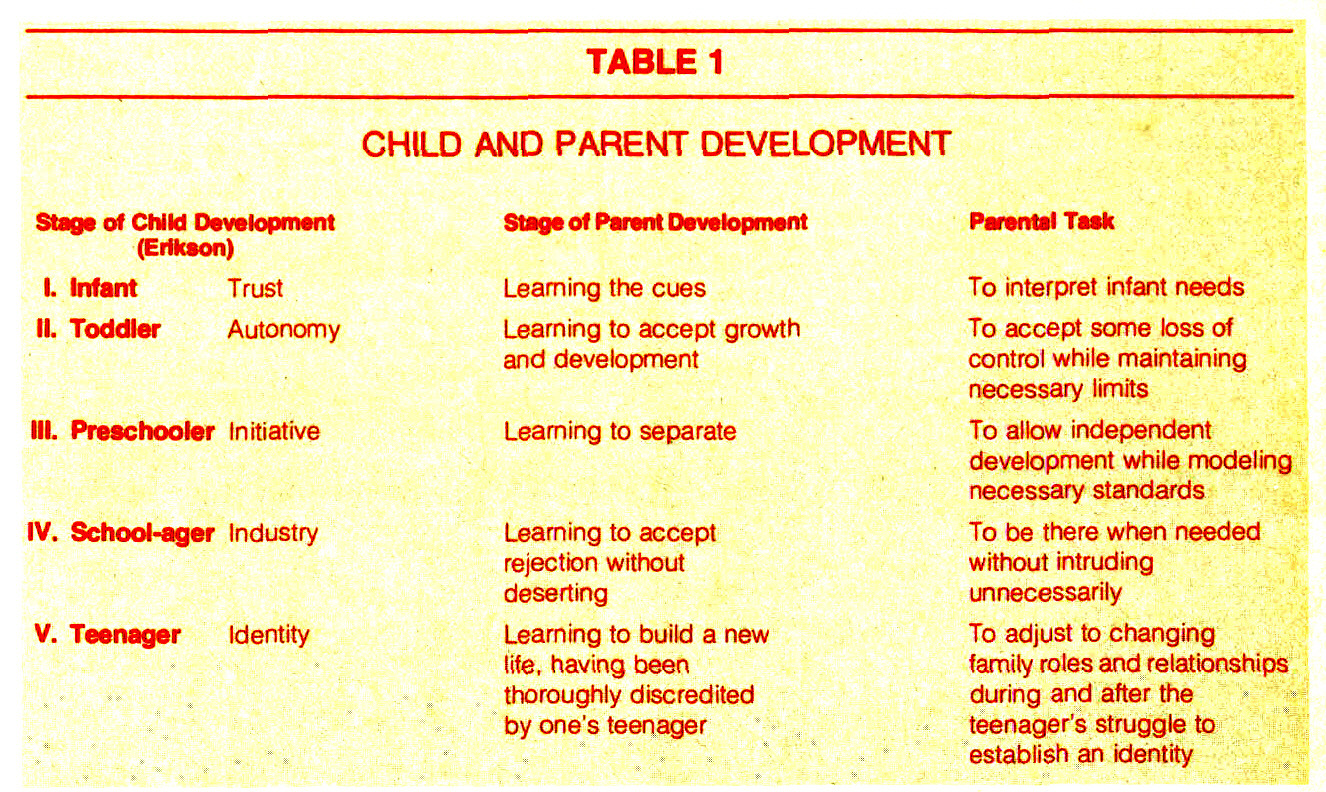 TABLE 1CHILD AND PARENT DEVELOPMENT