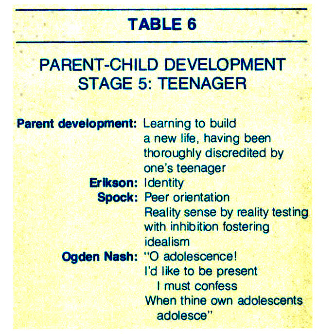 TABLE 6PARENT-CHILD DEVELOPMENTSTAGE 5: TEENAGER