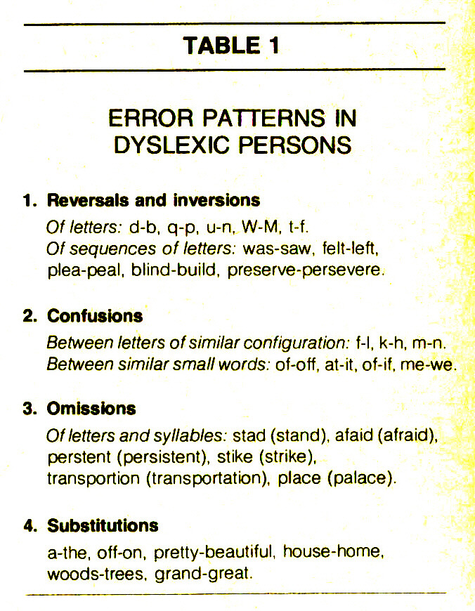 TABLE 1ERROR PATTERNS IN DYSLEXIC PERSONS