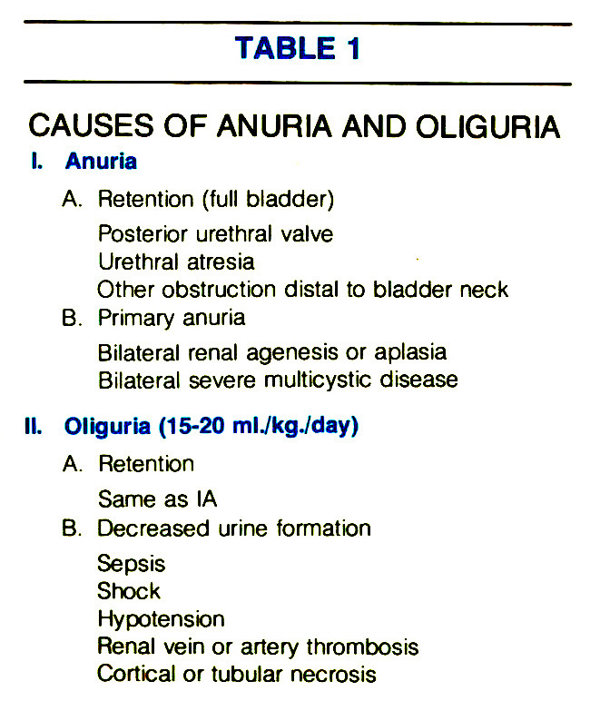 TABLE 1CAUSES OF ANURIA AND OLIGURIA