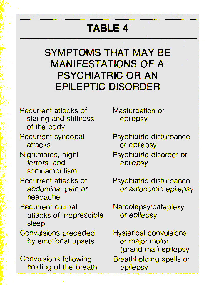 TABLE 4SYMPTOMS THAT MAY BE MANIFESTATIONS OF A PSYCHIATRIC OR AN EPILEPTIC DISORDER