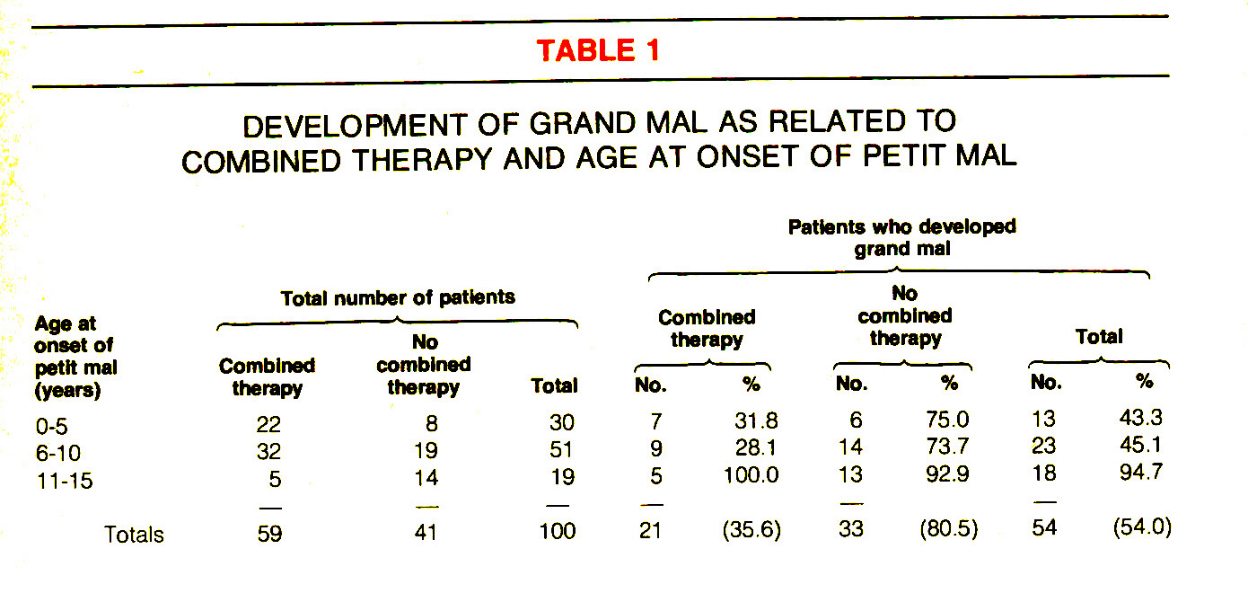TABLE 1DEVELOPMENT OF GRAND MAL AS RELATED TO COMBINED THERAPY AND AGE AT ONSET OF PETIT MAL