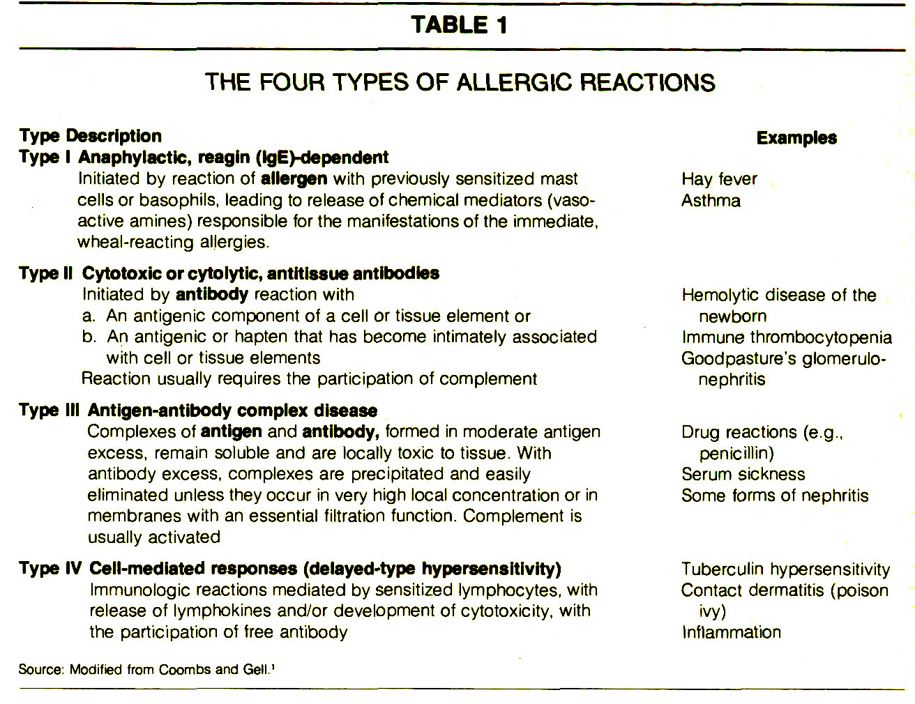 TABLE 1THE FOUR TYPES OF ALLERGIC REACTIONS