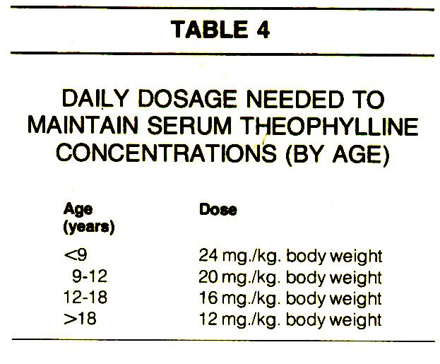 TABLE 4DAILY DOSAGE NEEDED TO MAINTAIN SERUM THEOPHYLLINE CONCENTRATIONS (BY AGE)
