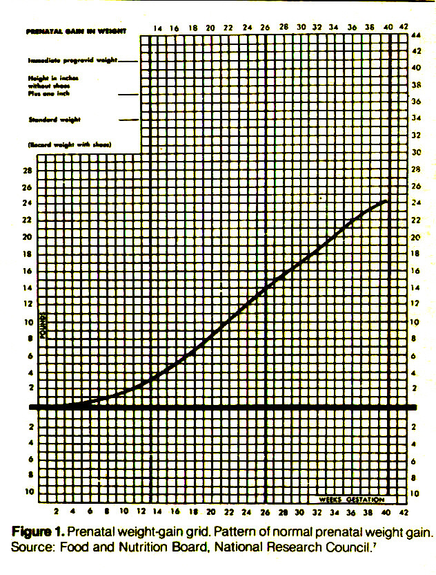 Figure 1. Prenatal weight -gain grid. Pattern of normal prenatal weight gain. Source: Food and Nutrition Board, National Research Council.'
