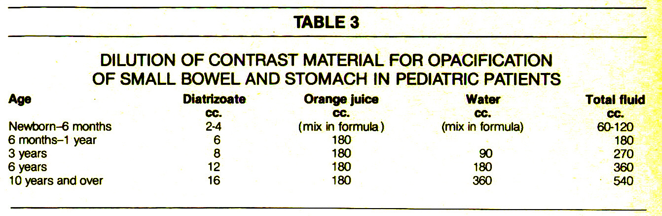 TABLE 3DILUTION OF CONTRAST MATERIAL FOR OPACIFICATION OF SMALL BOWEL AND STOMACH IN PEDIATRIC PATIENTS