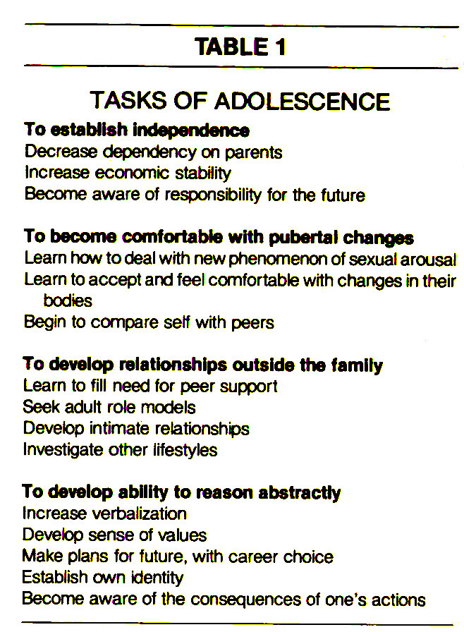 TABLE 1TASKS OF ADOLESCENCE