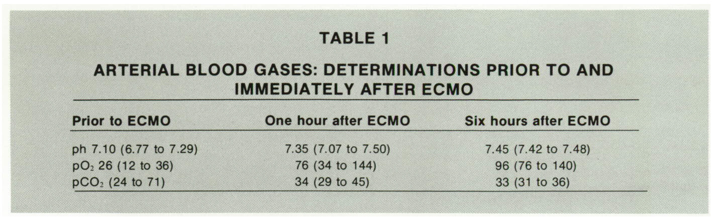 TABLE 1ARTERIAL BLOOD GASES: DETERMINATIONS PRIOR TO AND IMMEDIATELY AFTER ECMO