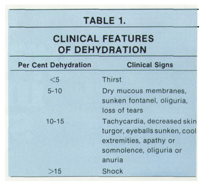 TABLE 1.CLINICAL FEATURES OF DEHYDRATION