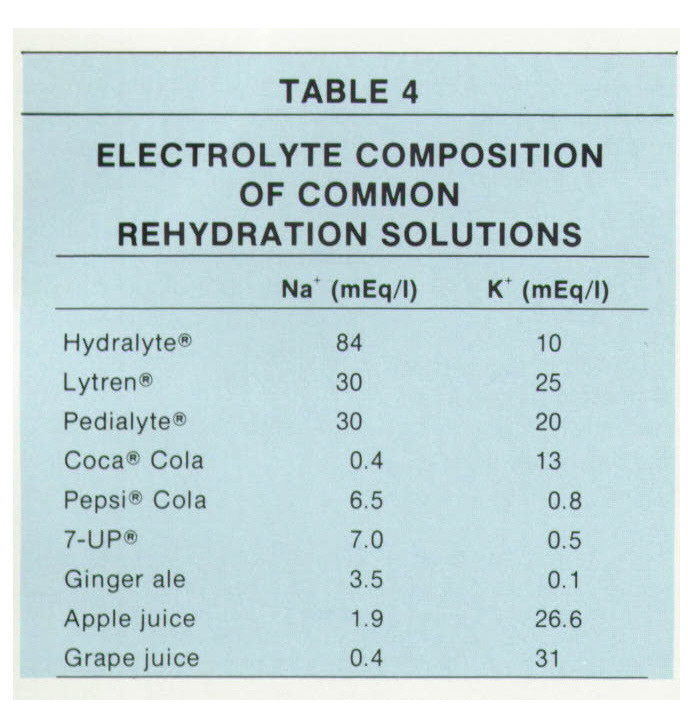 TABLE 4ELECTROLYTE COMPOSITION OF COMMON REHYDRATION SOLUTIONS
