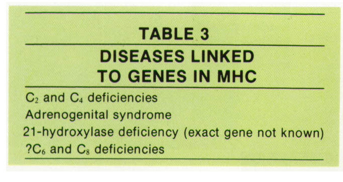 TABLE 3DISEASES LINKED TO GENES IN MHC