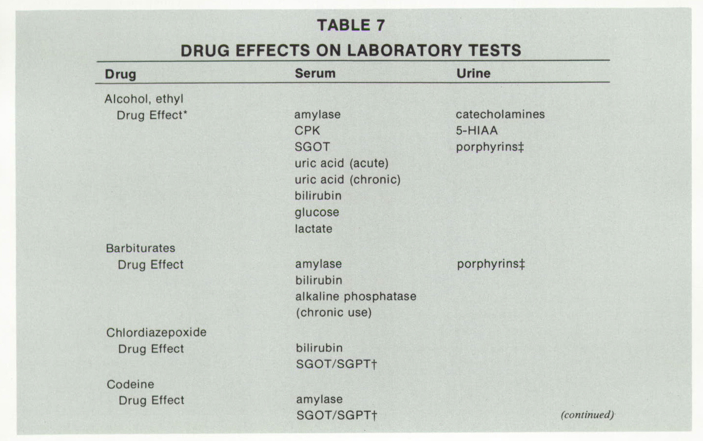 TABLE 7DRUG EFFECTS ON LABORATORY TESTS