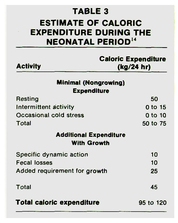 TABLE 3ESTIMATE OF CALORIC EXPENDITURE DURING THE NEONATAL PERIOD14