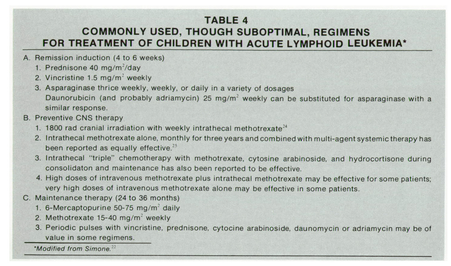 TABLE 4COMMONLY USED, THOUGH SUBOPTIMAL, REGIMENS FOR TREATMENT OF CHILDREN WITH ACUTE LYMPHOIP LEUKEMIA*