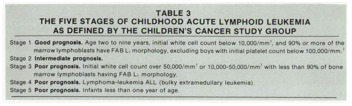 TABLE 3THE FIVE STAGES OF CHILDHOOD ACUTE LYMPHOID LEUKEMIA AS DEFINED BY THE CHILDREN'S CANCER STUDY GROUP