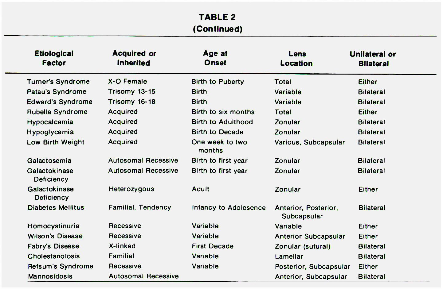TABLE 2CATARACTS ASSOCIATED WITH AFNFTIC SYNDROMES
