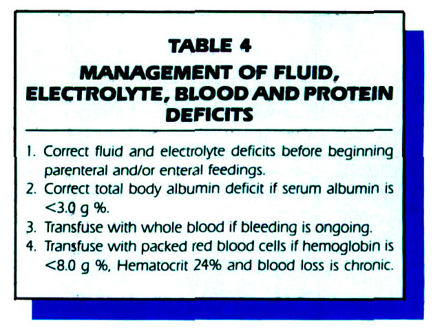 TABLE 4MANAGEMENT OF FLUID, ELECTROLYTE, BLOODAND PROTEIN DEFICITS