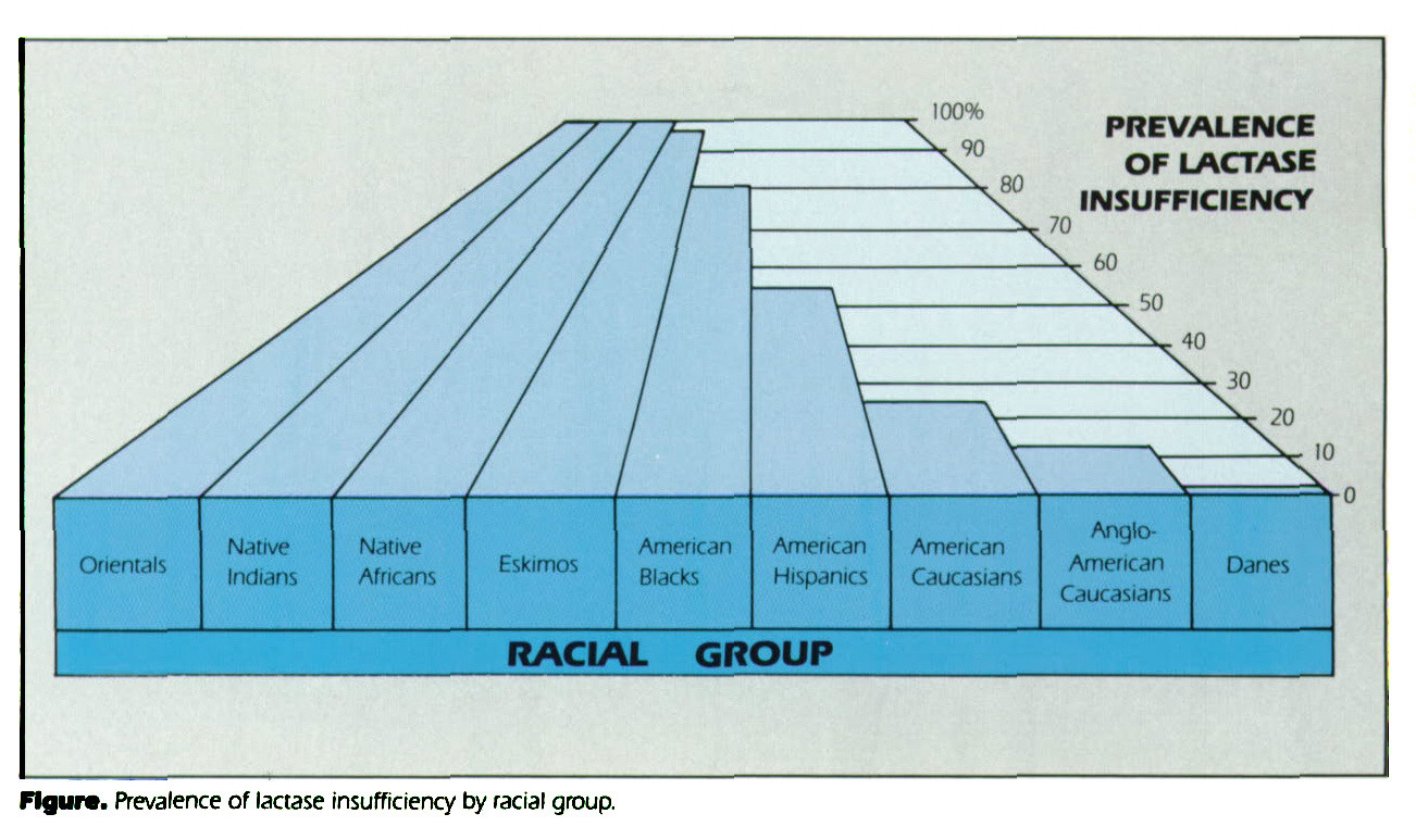 Figure Prevalence of lactase insufficiency by racial group.