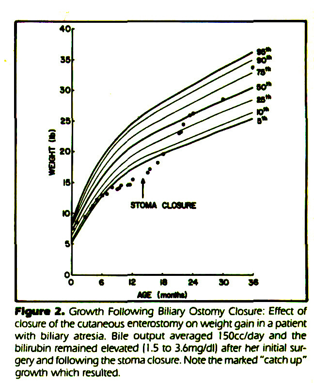 """Figure 2. Growth Following Biliary Ostomy Closure. Effect of closure of the cutaneous enterostomy on weight gain in a patient with biliary atresia. Bile output averaged I50cc/day and the bilirubin remained elevated (1.5 to 3.6mg/dl) after her initial surgery and following the stoma closure. Note the marked """"catch up"""" growth which resulted."""