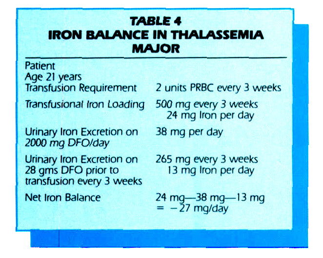 TABLE 4IRON BALANCE IN THALASSEMIA MAJOR